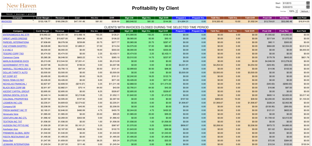 This report stack-ranks your clients based on profitability to your practice. You can have this report gather data from any date-range that you select. Drill-down to details on agreements for each client (and further into invoices and time entries). (Click the image to see a larger version)