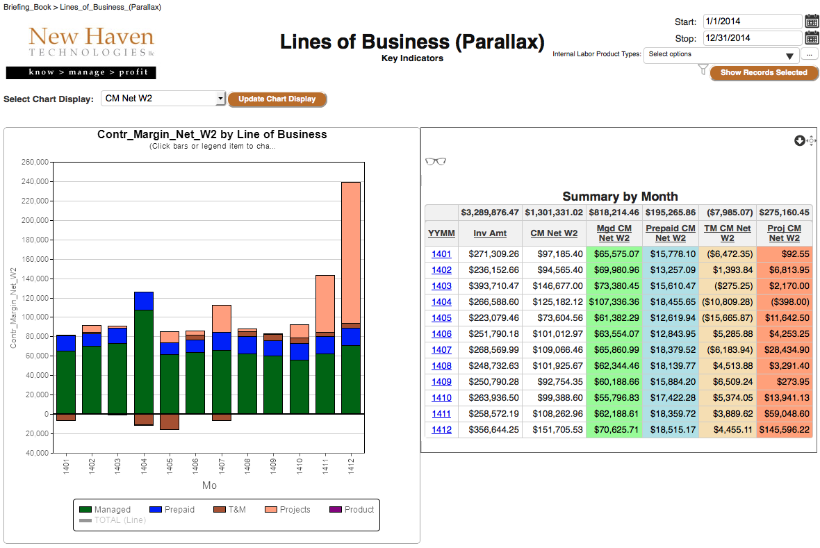 Reality Check:  How is each Line of Business REALLY performing?