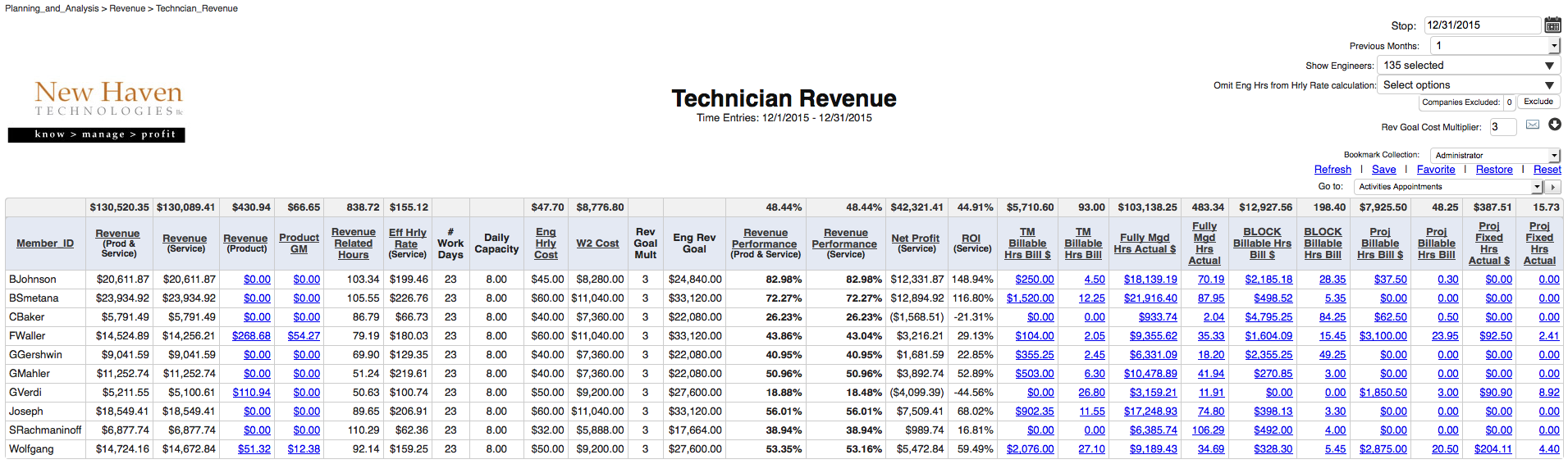 Reward Engineers for Revenue They Directly Affect